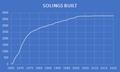 Solings Built 1965 - 2020.png