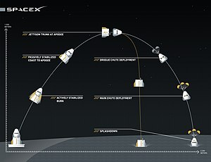 Dragon 2 - An infographic of the SpaceX Dragon 2 Pad Abort Test for the May 2015 test, produced by SpaceX