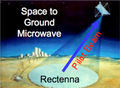 Space to ground microwave, laser pilot beam.png