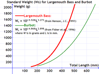 Standard weight in fish - Standard weight equation for largemouth bass and burbot(fish).