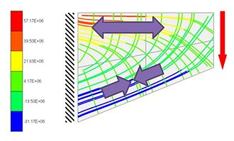 Stress–strain analysis - Stress Trajectories in a Plate Membrane