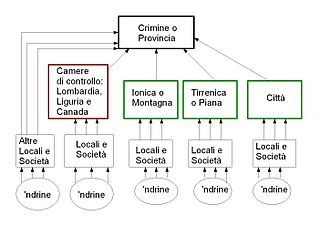 criminal organization in Italy