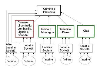 'Ndrangheta - 'Ndrangheta's structure
