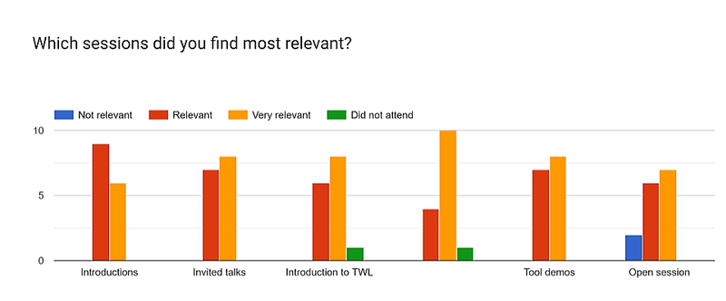 TWLCon 2019 India Feedback (Sessions).png