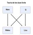 Teoria de les dues fonts.PNG