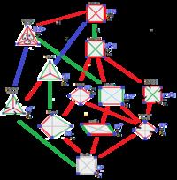 Tetrahedron symmetry tree.png