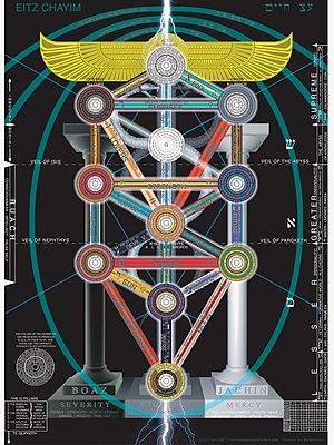 Western esotericism - RationalWiki