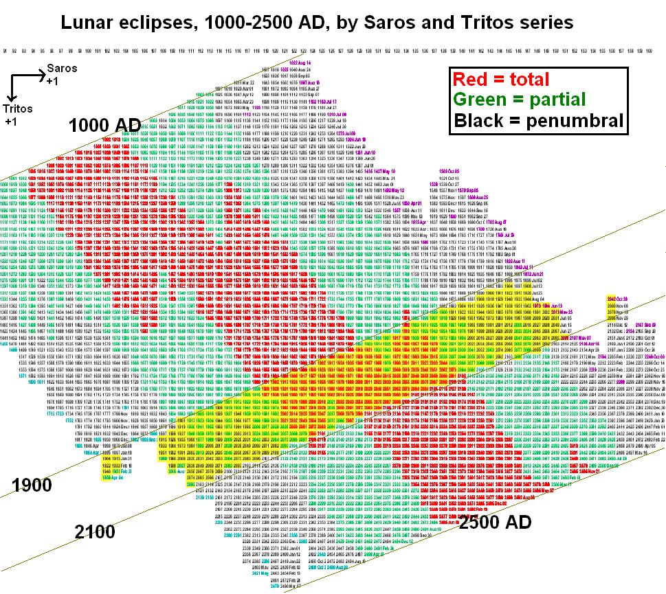Tritos saros lunar series 1000-2500