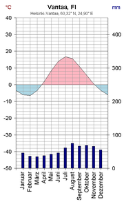 Climate diagram