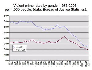 Violent crime rates by gender 1973-2003