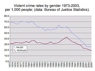 Incarceration in the United States - Image: Violent crime rates by gender 1973 2003