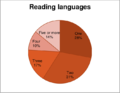 WP April 2011, Editor Survey, Reading languages.png