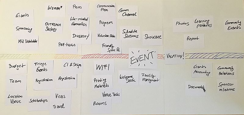 Sketch of Wikimedia Hackathon Event-plannign Timeline for Organizers