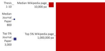 Wikipedia readership comparison.png