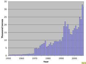 World catch mud crab 1950–2007.png