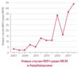 Новые случаи ВИЧ среди МСМ в Азербайджане.png