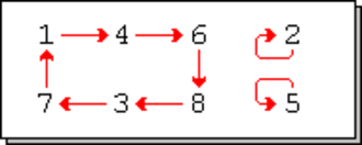 Cyclic permutation - Image: 050712 perm 3