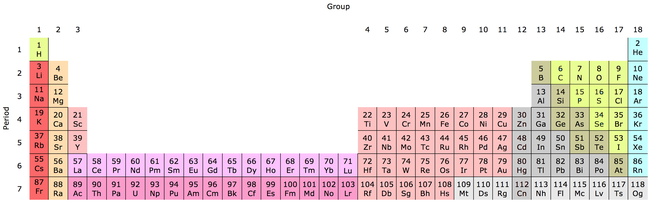 the periodic table in 32 column format