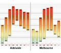 Adel Melb Temps Heatwave 09 (Concept).png