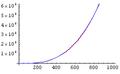 Algorithms-Asymptotic-ExamplePlot4.png