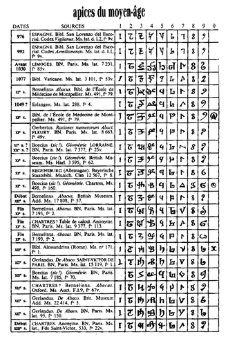 History of the Hindu–Arabic numeral system - Table of apices
