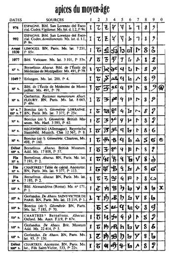 """Tabela com """"apices"""" na Idade Média"""