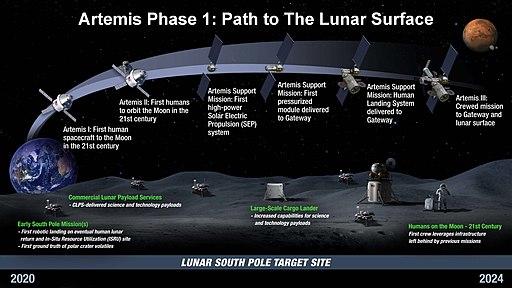 Artemis Phase 1