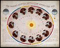 Astronomy; a diagram of the Earth's passage around the Sun i Wellcome V0025016.jpg