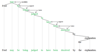 Auxiliary verb - Auxiliary verbs tree 2'