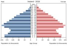 Irland - Wikipedia