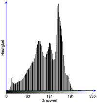 Bike sapa29 clipping stretch histogram.png