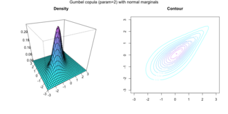 Copula (probability theory) - Density and contour plot of two Normal marginals joint with a Gumbel copula