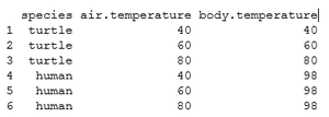 Interaction (statistics) - Body temperature species data