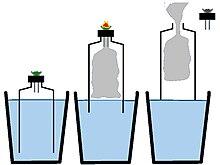 Gravity bong - Wikipedia