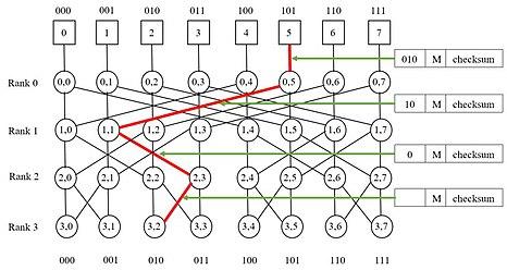 Butterfly network   Revolvy