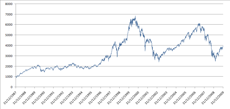 800px-CAC40_1987-2009.png