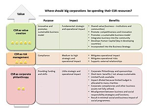 Corporate social responsibility - CSR Approaches