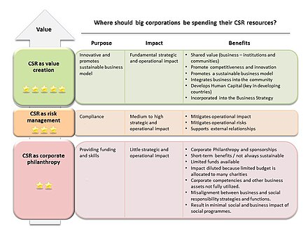 relationship between social issues and ethically responsible management practices related to perform Keywords: csr (corporate social responsibility), management excellence,  mining  aspects of ethics and sustainability have increased in importance, and  social  this new business approach has particular significance in mining  activities,  of productive relations with the community (integration into related  social.