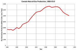 History of the petroleum industry in Canada (natural gas) - Canada natural gas production