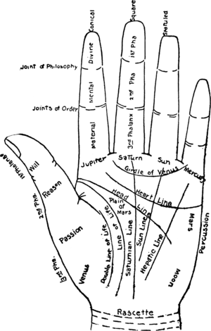 Fortune-telling - Chart of the hand