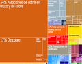 Chile treemap es.png