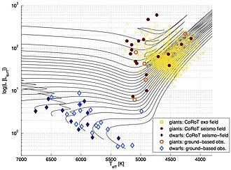 CoRoT - Dwarf and giant stars observed by CoRoT in the sismo and exo fields with some additional stars observed from the ground. From the work of members of the CoRoT team