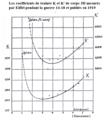 Coefficient de traînée de corps 3D par Eiffel, 1919.png