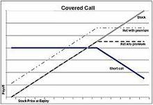 Exercise stock options wikipedia