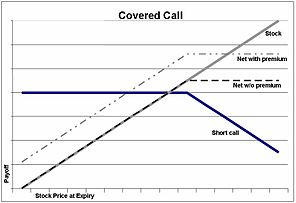 Call put options strategies non profit