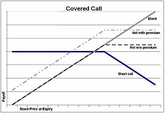 Option (finance) - Payoffs from a covered call.