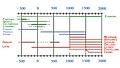 Cronología idiomas.jpg