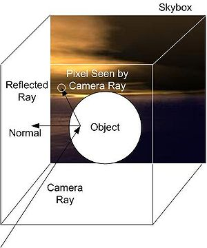 Reflection mapping - A diagram depicting an apparent reflection being provided by cube-mapped reflection. The map is actually projected onto the surface from the point of view of the observer. Highlights which in raytracing would be provided by tracing the ray and determining the angle made with the normal, can be 'fudged', if they are manually painted into the texture field (or if they already appear there depending on how the texture map was obtained), from where they will be projected onto the mapped object along with the rest of the texture detail.