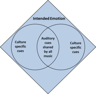Culture in music cognition - Schematic of the cue-redundancy model.