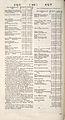 Cyclopaedia, Chambers - Volume 1 - 0166.jpg